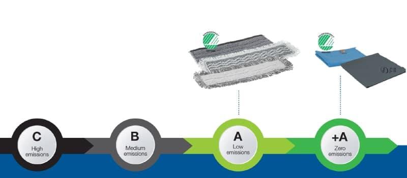 Vikan proizvodi na crti emisije mikroplastike
