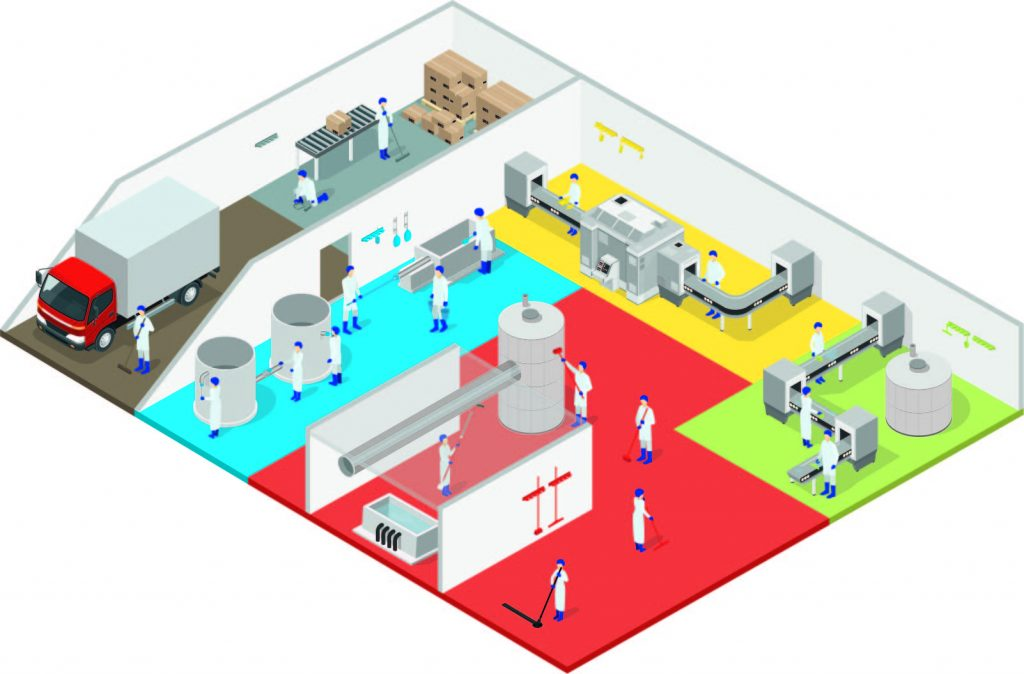 HACCP podjela po bojama